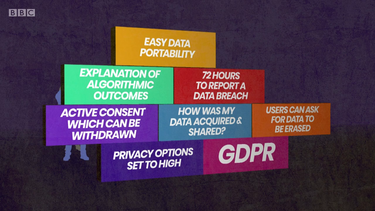 Screenshot from Click showing what rights GDPR gives citizens